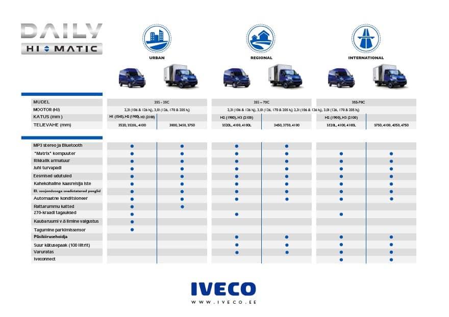 ddb10821196 Hi-matic automaatkäigukast - Skuba Eesti: Veoautode varuosad ja remont